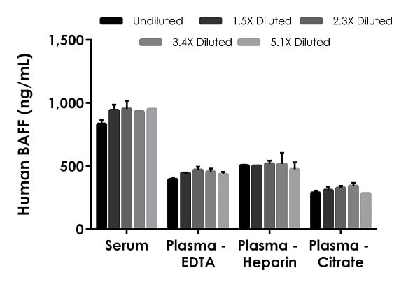 Titration of Human Plasma Samples within the working range of the assay.