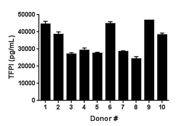 Ten individual healthy donors were evaluated for the presence of TFPI in serum using this assay.