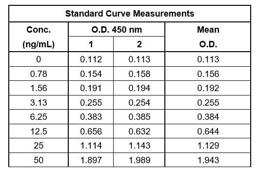 Example of Factor IX standard curve in Sample Diluent NS.
