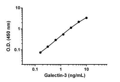 Example of Galectin-3 standard curve diluted in 1X Cell Extraction Buffer PTR without enhancer
