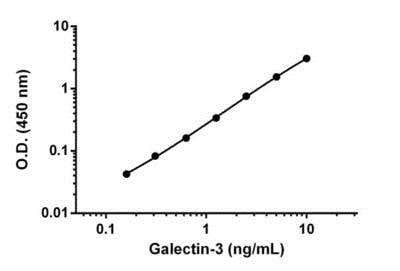 Example of Galectin-3 standard curve diluted in Sample Diluent 15BS
