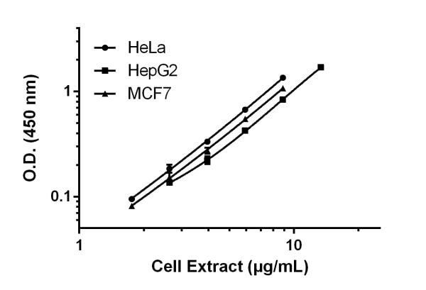 Titration of cell extracts within the working range of the assay.