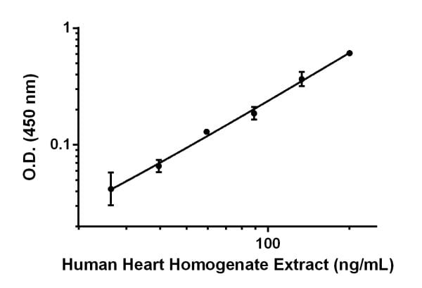 Titration of Human heart homogenate extract within the working range of the assay.