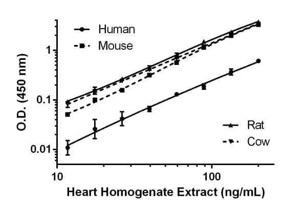Titration of heart homogenate extract samples of various species within the working range of the assay.