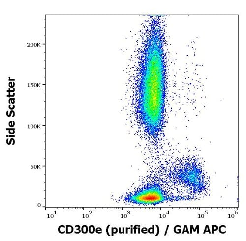 Flow Cytometry - Anti-CD300e antibody [UP-H2] (ab188410)