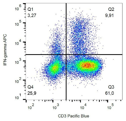 Flow Cytometry - Anti-Interferon gamma antibody [4S.B3] (Allophycocyanin) (ab188415)