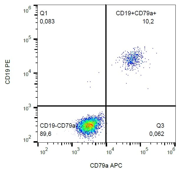 Flow Cytometry - APC Anti-CD79a antibody [HM47] - C-terminal, prediluted (ab188420)
