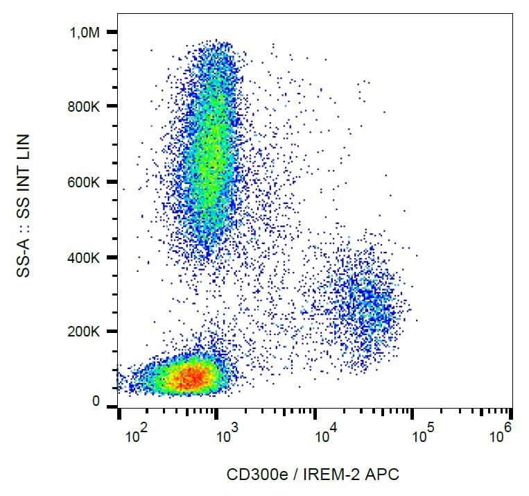 Flow Cytometry - APC Anti-CD300e antibody [UP-H2], prediluted (ab188422)