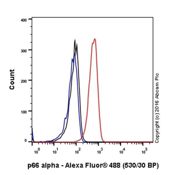 Flow Cytometry - Anti-GATAD2A antibody [EPR18252] (ab188472)