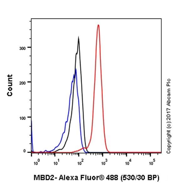 Flow Cytometry - Anti-MBD2 antibody [EPR18361] (ab188474)