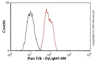 Flow Cytometry - Anti-Pan Trk antibody [EP1058Y] - BSA and Azide free (ab188825)