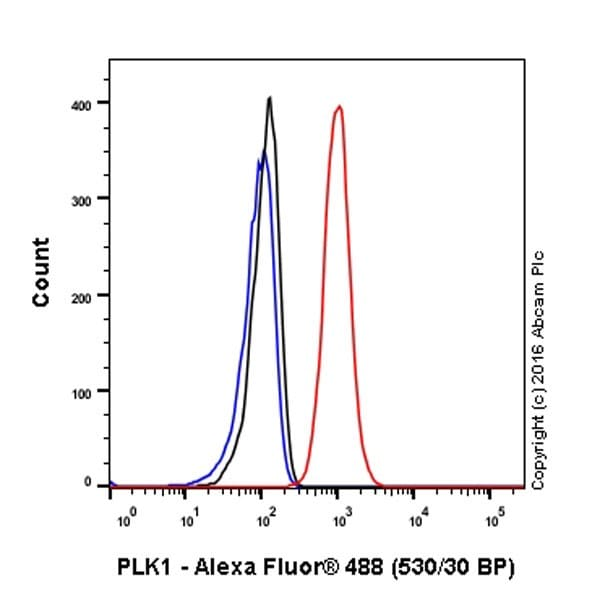 Flow Cytometry - Anti-PLK1 antibody [EPR19534] (ab189139)
