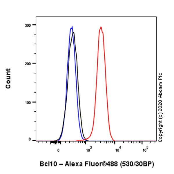 Flow Cytometry (Intracellular) - Anti-Bcl10 antibody [ep605y] - BSA and Azide free (ab189218)