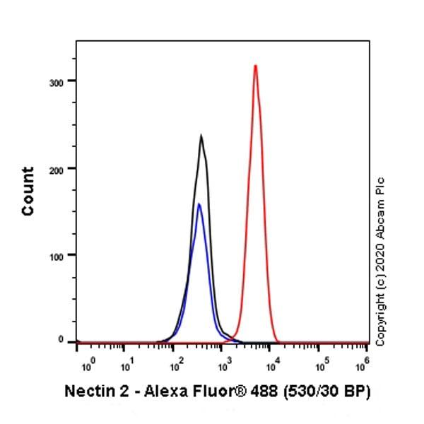 Flow Cytometry - Anti-Nectin 2 antibody [EPR6717] - BSA and Azide free (ab189298)