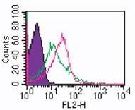 Flow Cytometry - Anti-TIL/TLR1 antibody (ab189337)