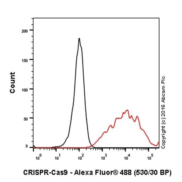 Flow Cytometry - Anti-CRISPR-Cas9 antibody [EPR18991] (ab189380)