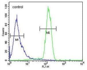 Flow Cytometry - Anti-TMEM173 antibody - C-terminal (ab189430)
