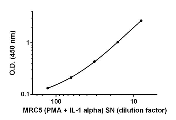 Titration of PMA + IL-1 alpha - treated MRC5 supernatant within the working range of the assay.