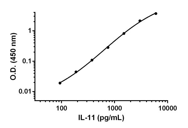 Example of IL-11 standard curve for serum and plasma (EDTA) samples measurements.
