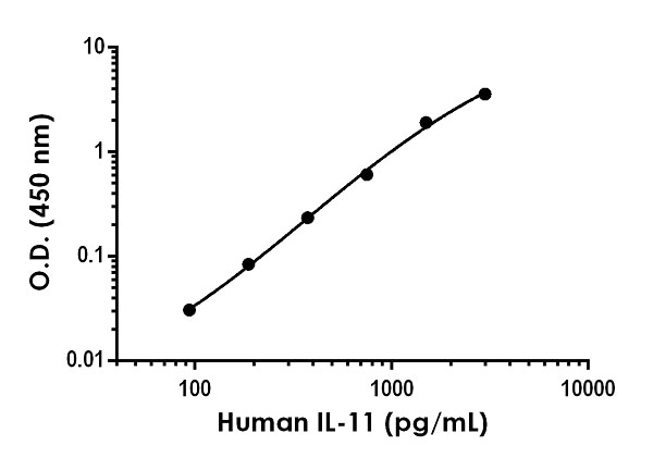 Example of IL-11 standard curve for cell culture supernatant samples measurements.