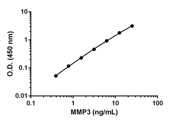 Example of MMP3 standard curve.
