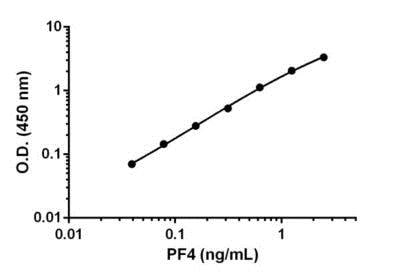 Example of PF4 standard curve.