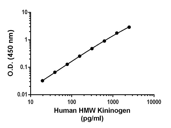 Example of human HMW Kininogen standard curve in Sample Diluent NS.