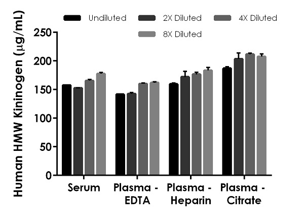 Interpolated concentrations of native HMW Kininogen in human serum and plasma samples.