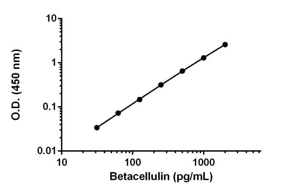 Example of Betacellulin standard curve.