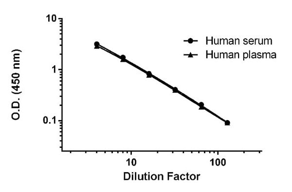 Titration of BTC spiked into Human serum and plasma (citrate) diluted 4-fold to 128-fold in Sample Diluent NS.