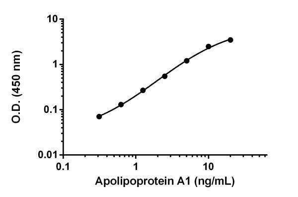 Example of Apolipoprotein A1 standard curve.