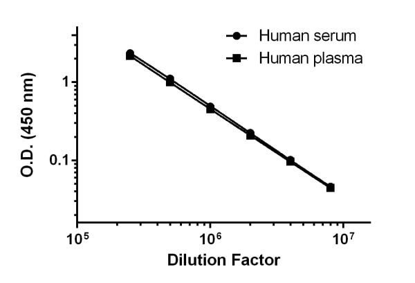 Titration of Human serum and plasma (citrate)