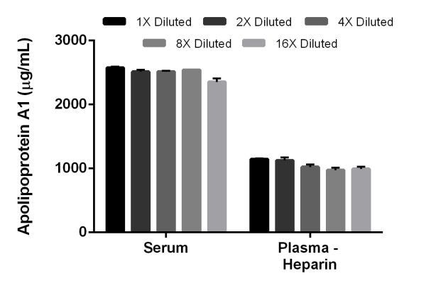 Interpolated concentrations of Apolipoprotein A1 in Human serum