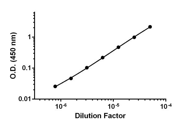Titration of Human serum within the working range of the assay.