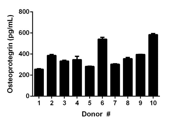 Ten individual healthy donors were evaluated for the presence of Osteoprotegerin in serum using this assay.