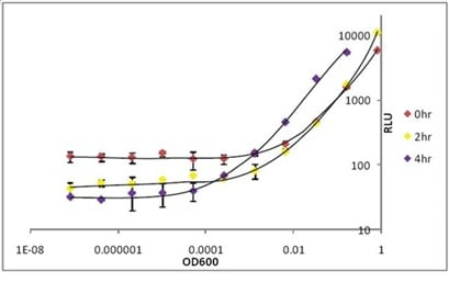 Detection limit of bacteria by ab189820 Bacterial Assay (Luminescent).