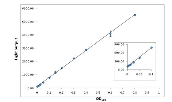 Linearity of luminescence vs growth of bacteria.