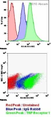 Flow Cytometry - Anti-TNF Receptor I antibody (ab19139)