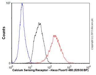 Flow Cytometry - Anti-CaSR antibody [5C10, ADD] (ab19347)