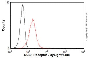 Flow Cytometry - Anti-GCSF Receptor antibody [S1390] (ab19479)