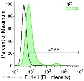 Flow Cytometry - Anti-CD133 antibody - Stem Cell Marker (ab19898)