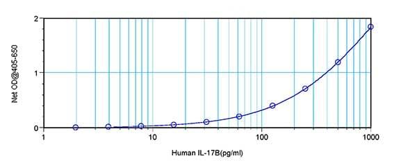 Sandwich ELISA - Anti-IL-17B antibody (ab190098)