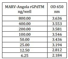 ELISA - Recombinant AMARV GP protein (His tag) (ab190126)