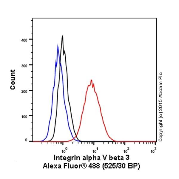 Flow Cytometry - Anti-Integrin alpha V beta 3 antibody [LM609] (ab190147)