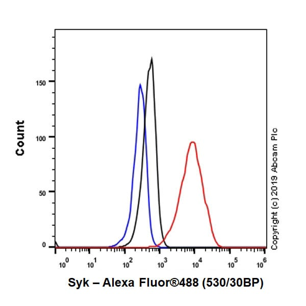 Flow Cytometry - Anti-Syk antibody [EP573Y] - BSA and Azide free (ab190176)