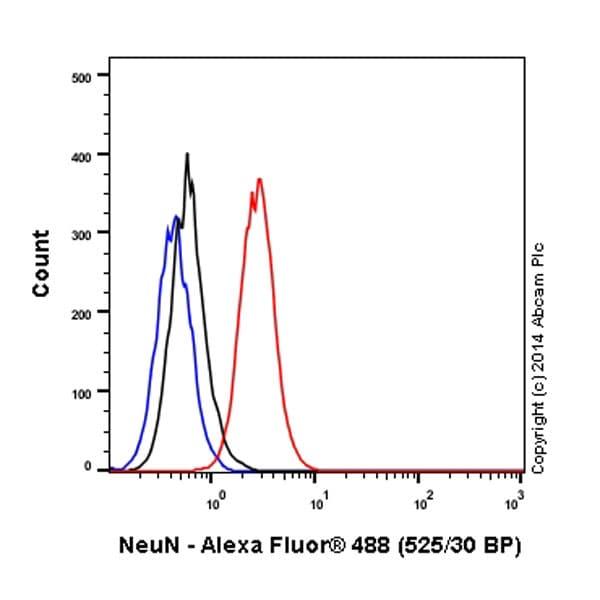 Flow Cytometry - Anti-NeuN antibody [EPR12763] - Neuronal Marker (Alexa Fluor® 488) (ab190195)