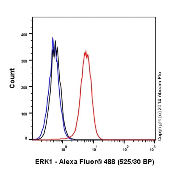 Flow Cytometry - Anti-ERK1 antibody [Y72] (Alexa Fluor® 488) (ab190200)