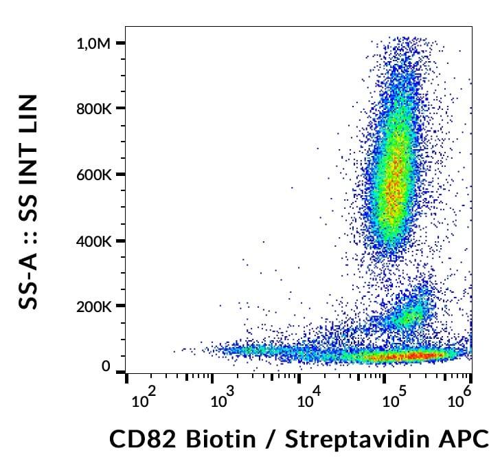 Flow Cytometry - Biotin Anti-CD82 antibody [C33] (ab190292)