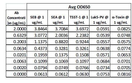 ELISA - Anti-Staphylococcus aureus Enterotoxins A + B + TSST-1 antibody (ab190337)