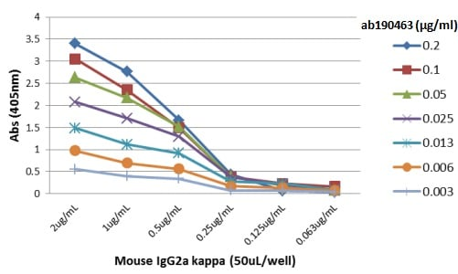 ELISA - Anti-Mouse IgG2a antibody [RM107] (ab190463)